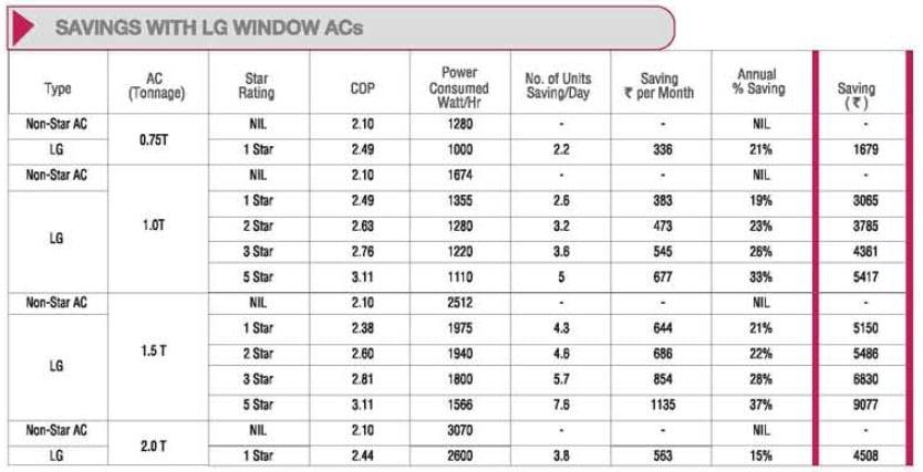 Energy Saving Chart with LG Window ACs