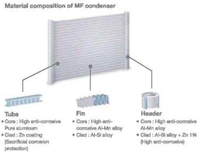 MF Condenser