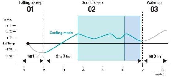 Bio Sleep in Samsung Split Air Conditioner