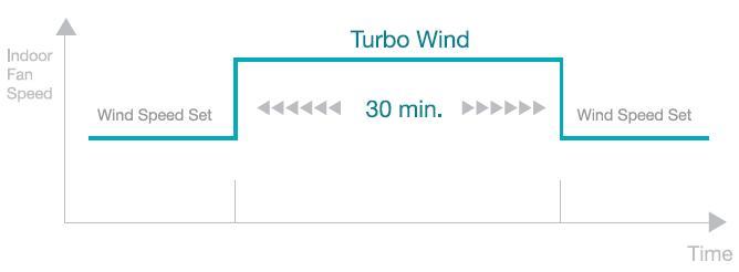 Turbo Cooling of Samsung Split AC