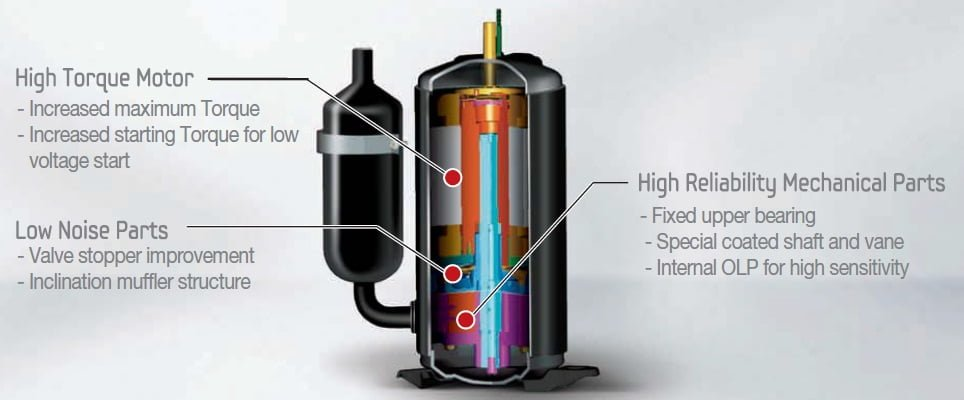 UTR Plus Compressor of Samsung Split Air Conditioner (AC)