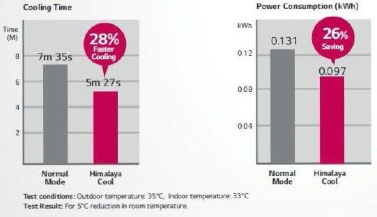 Himalaya Cool Technology Benefits