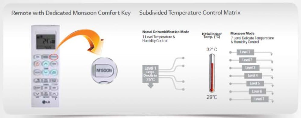LG Air Conditioner Monsoon Comfort Technology