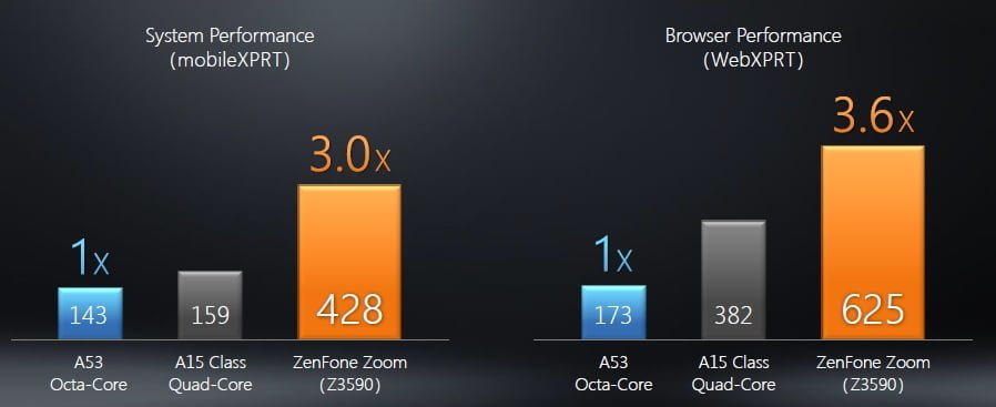 Zenfone Zoom Processor