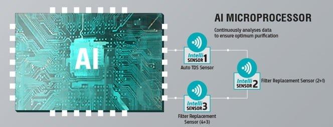 Whirlpool Purasense AI Microprocessor
