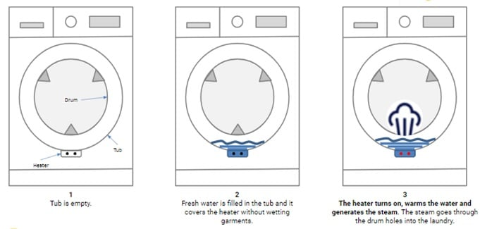 Whirlpool Fresh Care Washing Machine - SteamCare Technology
