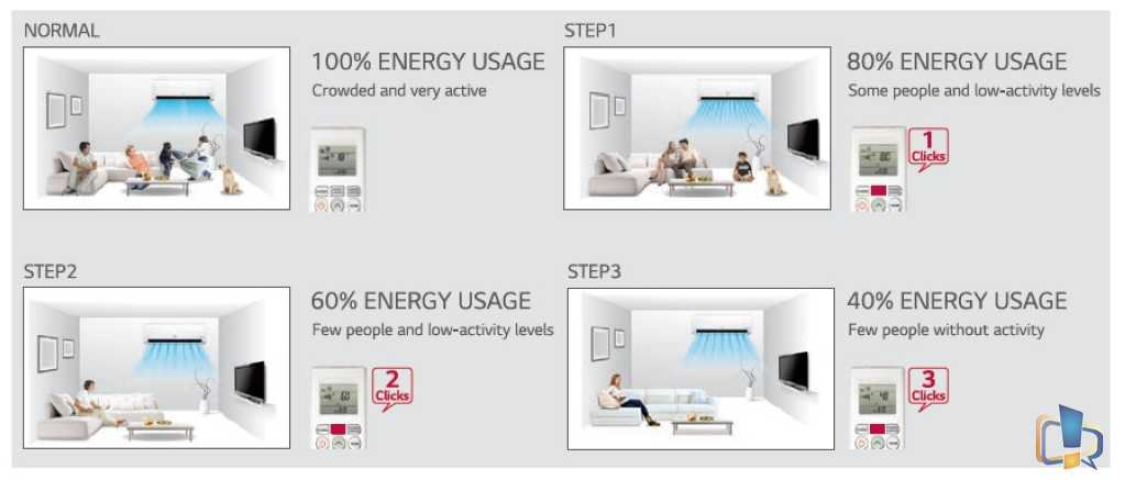 LG Active Energy Control