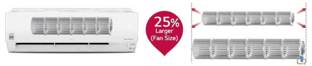 LG Indoor Unit Skew Fan