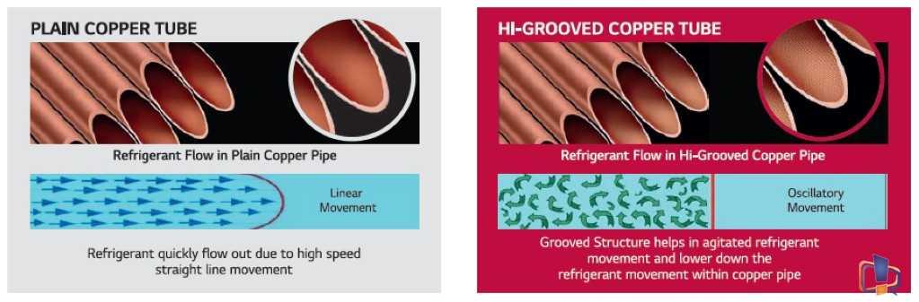 Plain vs Grooved Copper pipe